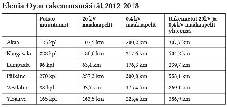 Elenia Oy:n laatima kaavio kertoo, miten yhtiö on jo rakentanut maakaapeleita Akaassa, Kangasalla, Lempäälässä, Pälkäneellä, Vesilahdella ja Ylöjärvellä.