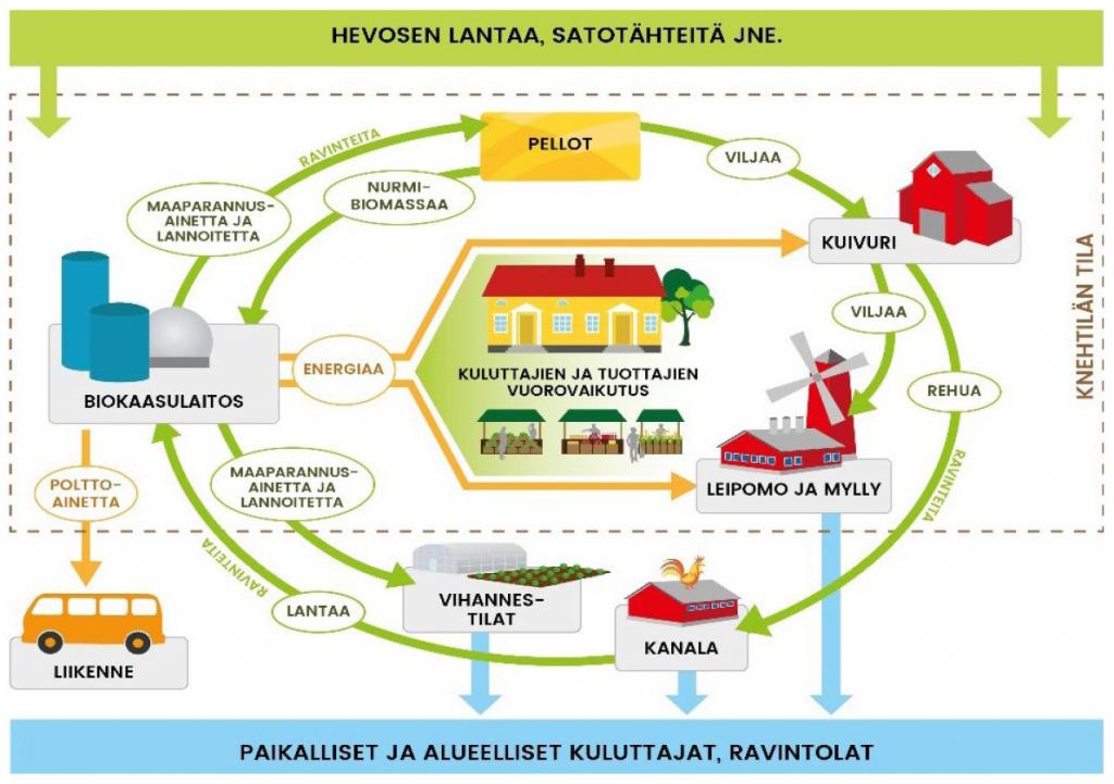 Kiertoasuomesta.fi mahdollistaa paikallisten kiertotalouskokonaisuuksien rakentumisen. Hyvänä esikuvana voi toimia Hyvinkään Palopuro, jossa samalla alueella yhdistyy monipuolinen ruoan tuotanto, energian sekä lannoitteiden valmistus. Paikalliset mallit ovat tehokkaita ja ympäristöystävällisiä. (Kuvan lähde: ympäristöministeriö 2017)